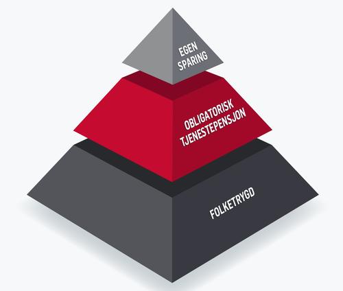 Pensjonspyramide med OTP